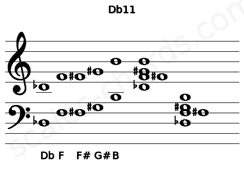 Musical staff for the Db11 chord