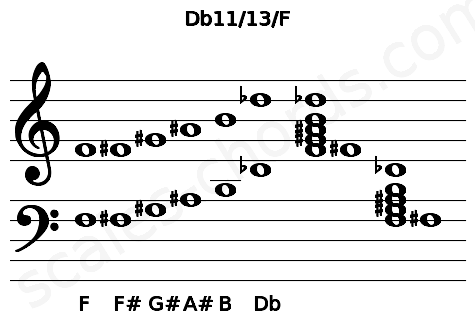 Musical staff for the Db11/13/F chord