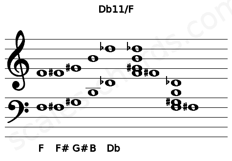 Musical staff for the Db11/F chord