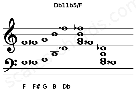 Musical staff for the Db11b5/F chord