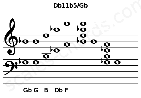 Musical staff for the Db11b5/Gb chord