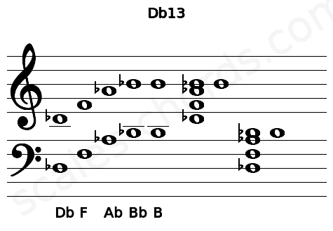 Musical staff for the Db13 chord