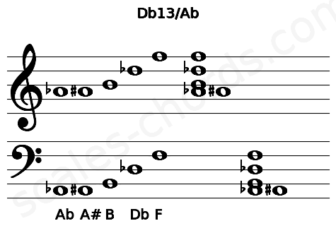 Musical staff for the Db13/Ab chord