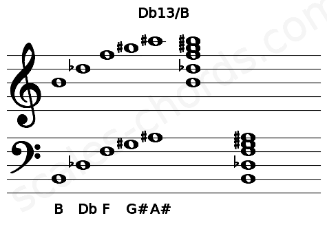 Musical staff for the Db13/B chord