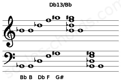 Musical staff for the Db13/Bb chord