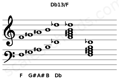 Musical staff for the Db13/F chord