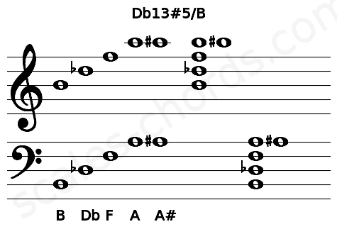 Musical staff for the Db13#5/B chord