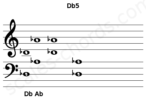 Musical staff for the Db5 chord