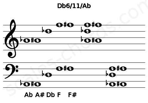 Musical staff for the Db6/11/Ab chord