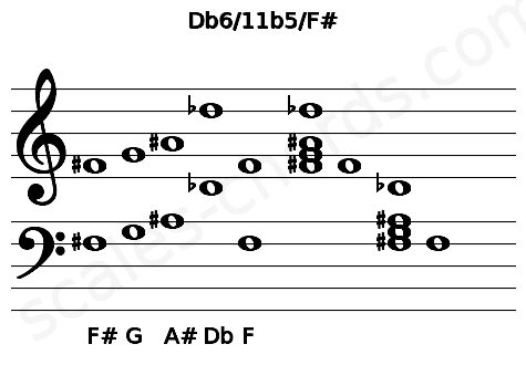 Musical staff for the Db6/11b5/F# chord