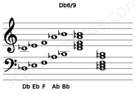 Musical staff for the Db6/9 chord