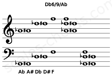 Musical staff for the Db6/9/Ab chord