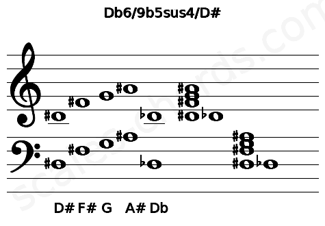 Musical staff for the Db6/9b5sus4/D# chord
