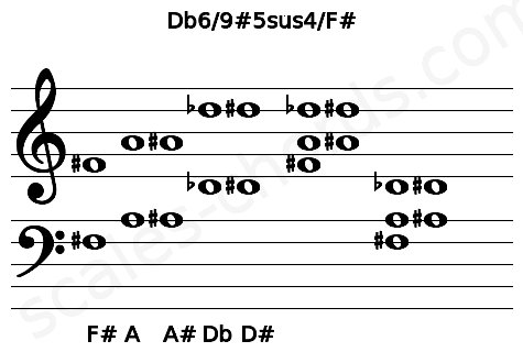 Musical staff for the Db6/9#5sus4/F# chord