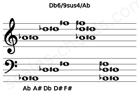 Musical staff for the Db6/9sus4/Ab chord