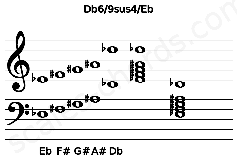 Musical staff for the Db6/9sus4/Eb chord