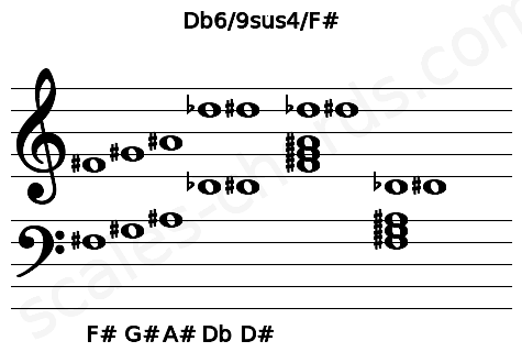Musical staff for the Db6/9sus4/F# chord