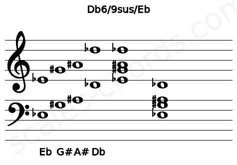 Musical staff for the Db6/9sus/Eb chord