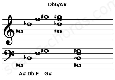 Musical staff for the Db6/A# chord
