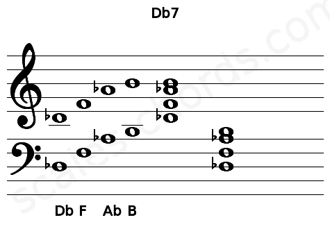 Musical staff for the Db7 chord