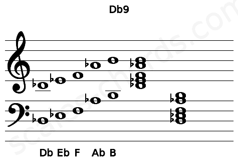 Musical staff for the Db9 chord