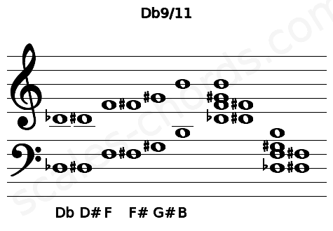 Musical staff for the Db9/11 chord
