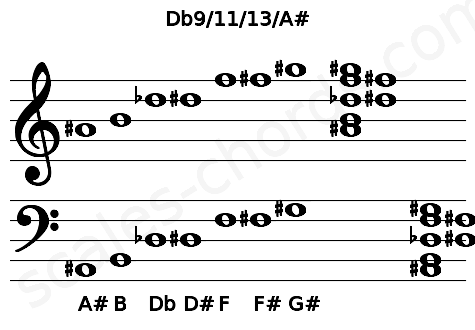 Musical staff for the Db9/11/13/A# chord