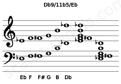 Musical staff for the Db9/11b5/Eb chord