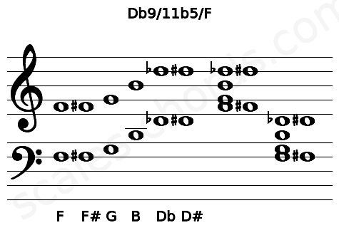Musical staff for the Db9/11b5/F chord