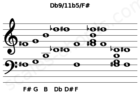 Musical staff for the Db9/11b5/F# chord