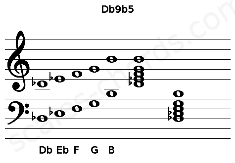 Musical staff for the Db9b5 chord