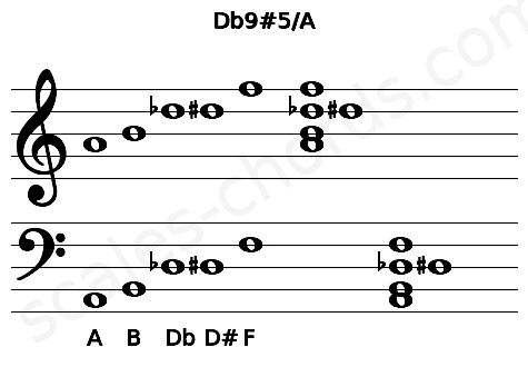 Musical staff for the Db9#5/A chord