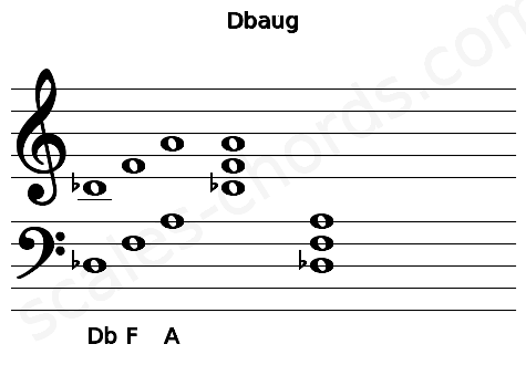 Musical staff for the Dbaug chord