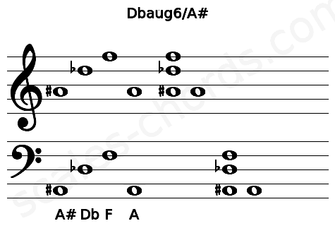 Musical staff for the Dbaug6/A# chord