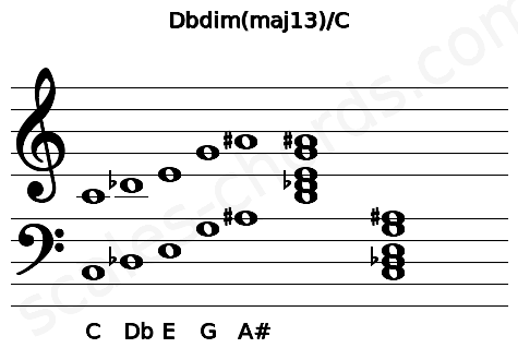 Musical staff for the Dbdim(maj13)/C chord