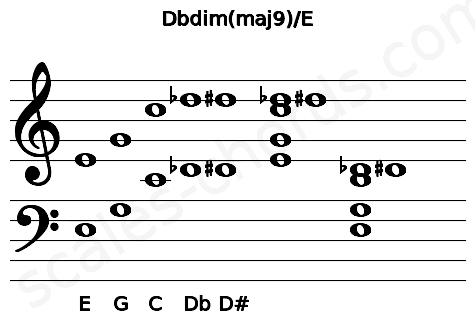 Musical staff for the Dbdim(maj9)/E chord