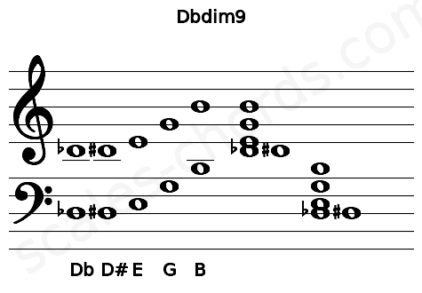 Musical staff for the Dbdim9 chord