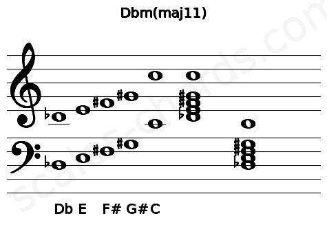 Musical staff for the Dbm(maj11) chord