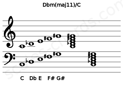 Musical staff for the Dbm(maj11)/C chord