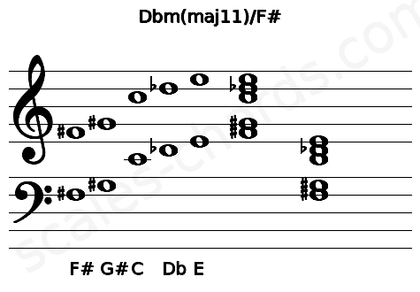 Musical staff for the Dbm(maj11)/F# chord