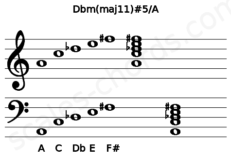 Musical staff for the Dbm(maj11)#5/A chord