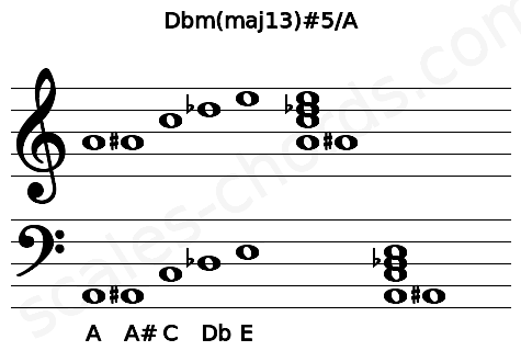 Musical staff for the Dbm(maj13)#5/A chord