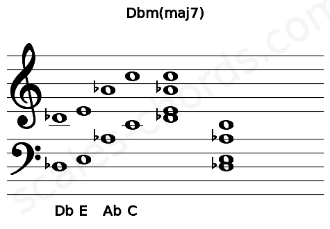Musical staff for the Dbm(maj7) chord