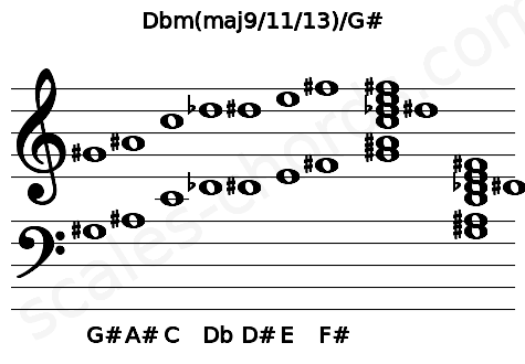 Musical staff for the Dbm(maj9/11/13)/G# chord