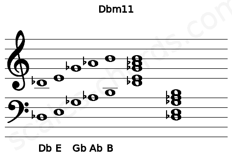 Musical staff for the Dbm11 chord