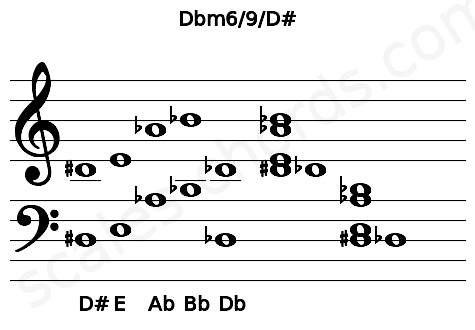 Musical staff for the Dbm6/9/D# chord