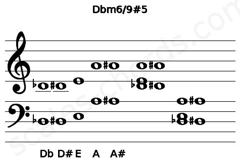 Musical staff for the Dbm6/9#5 chord