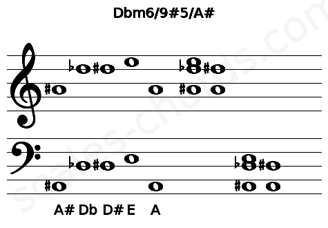 Musical staff for the Dbm6/9#5/A# chord