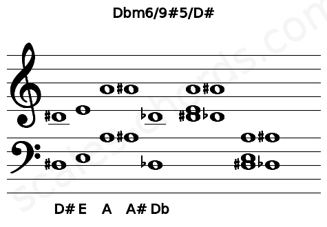Musical staff for the Dbm6/9#5/D# chord