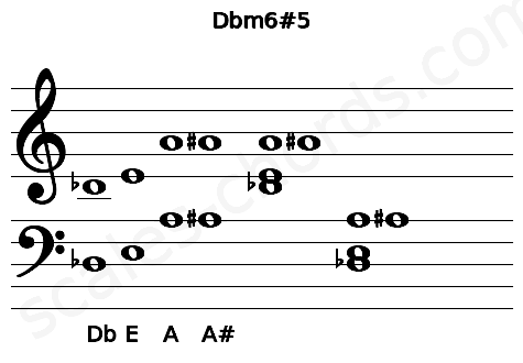 Musical staff for the Dbm6#5 chord